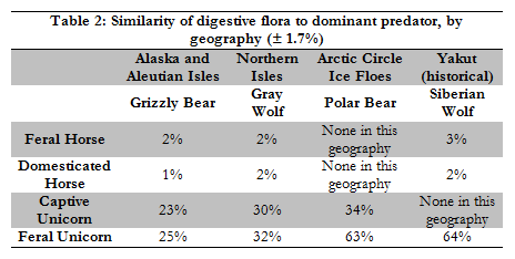 Table 2: Similarity of digestive flora to dominant predator, by geography ( 1.7%)