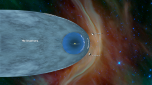 A chart showing the Voyager probes leaving the influence of the sun